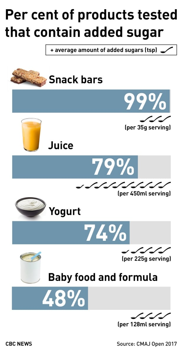 Per cent of products tested with added sugar