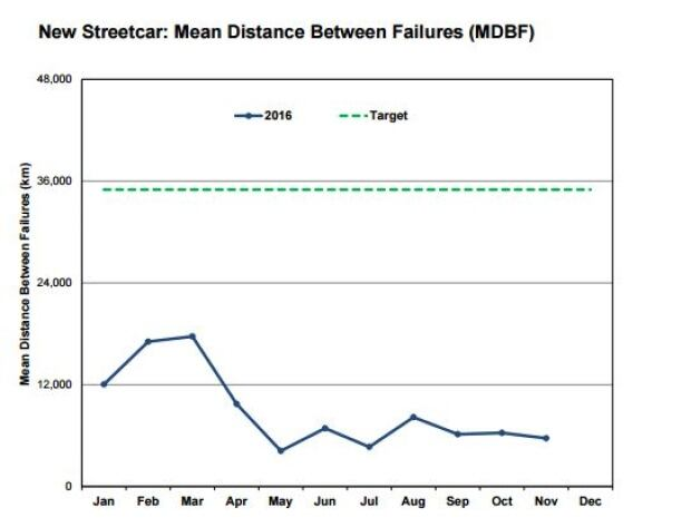 New Streetcars: Mean Distance Between Failures
