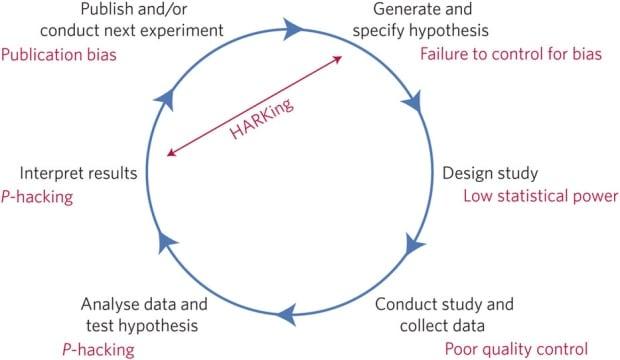 Science Manifesto graphic
