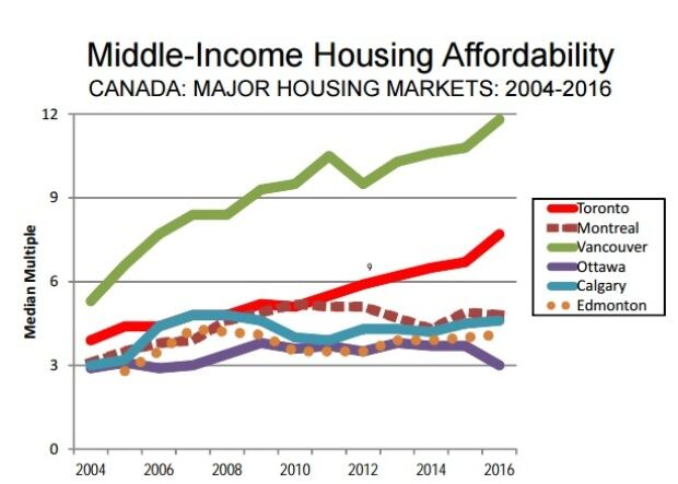 Demographia Middle Income Housing Affordability Graph
