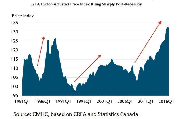 CMHC GTA housing prices