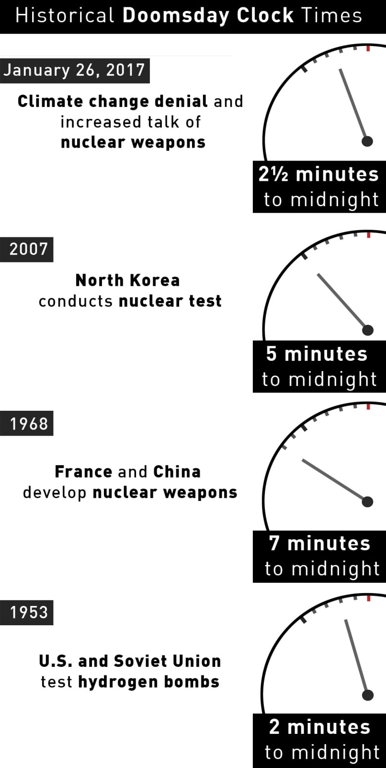Atomic scientists move Doomsday Clock ahead to 2½ minutes to midnight