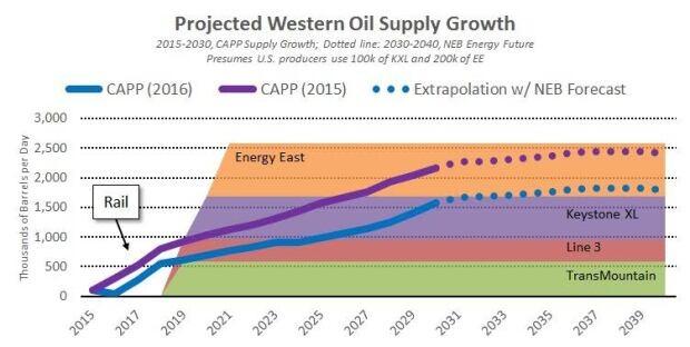 nb-western-oil-growth