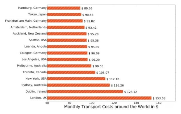 Monthly transport costs chart