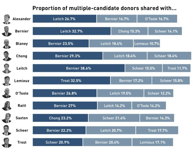 Conservative shared donors 2