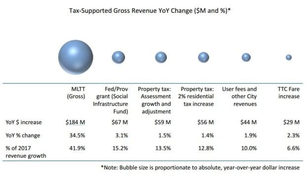 Toronto Budget MLTT Chart
