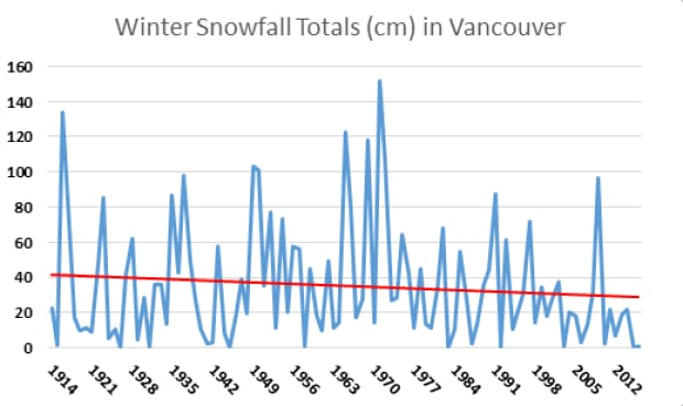 Vancouver winter snowfall totals