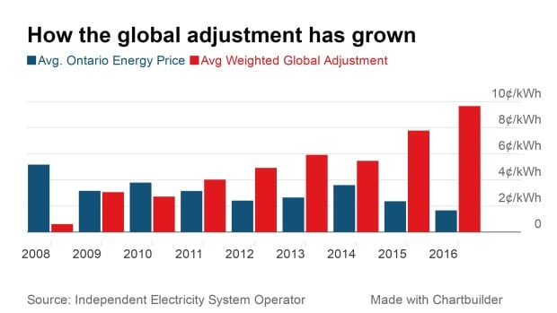 How the global adjustment has grown