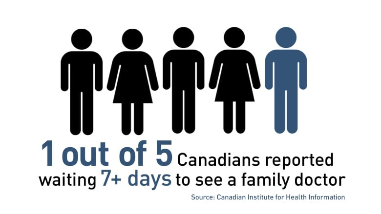 Canadians wait longer to see doctor than international
