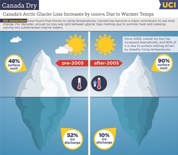 Canadian glacier loss
