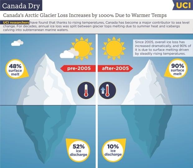 Canadian glacier loss
