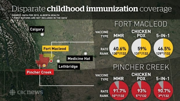 Pincher Creek Fort Macleod vaccination rates
