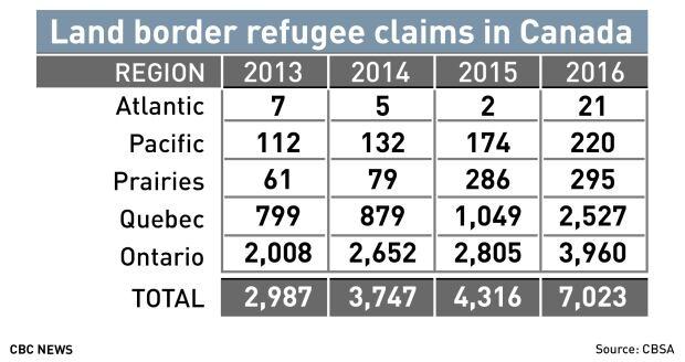 land border refugee claims