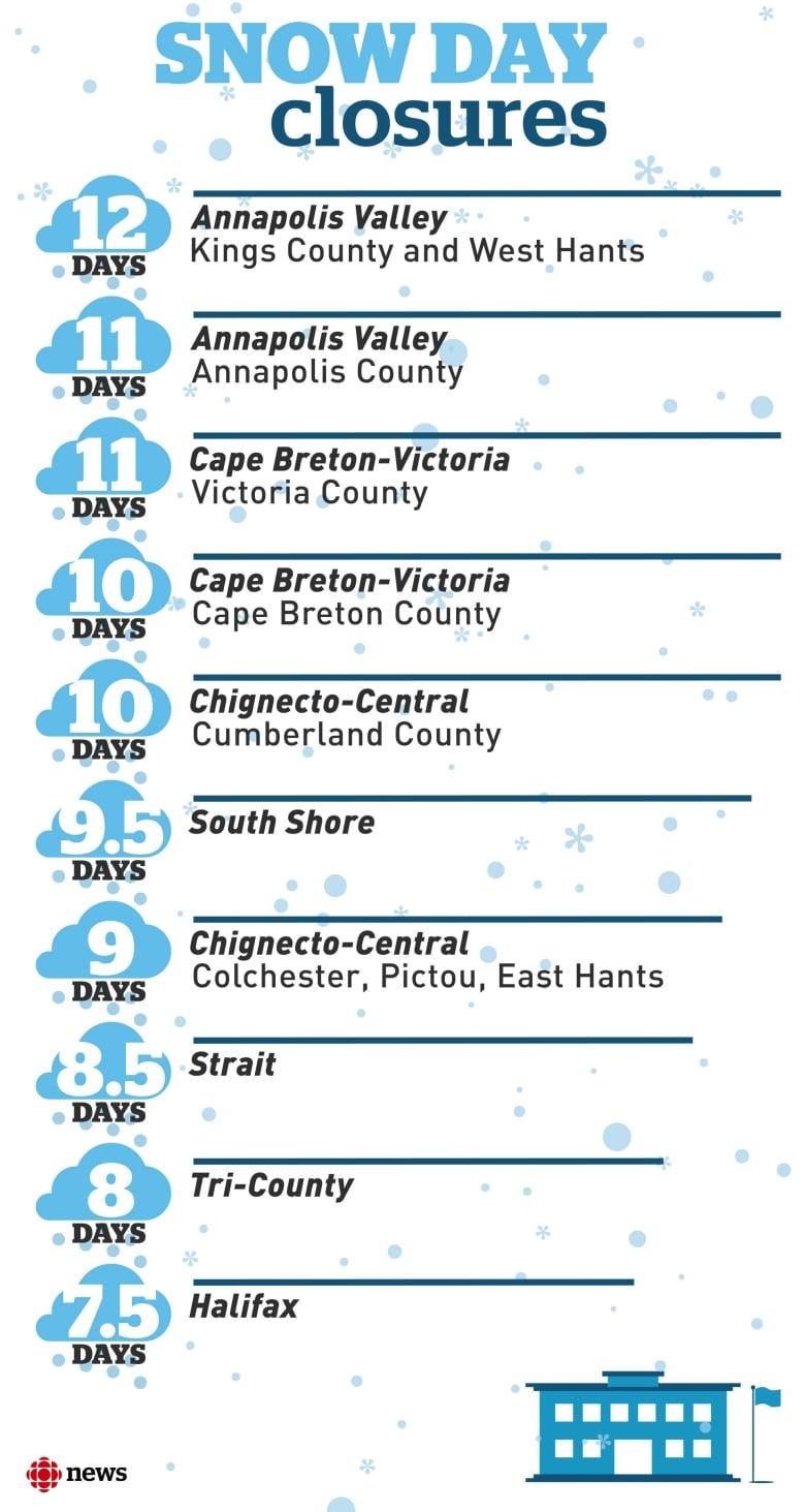 Snow days hit double digits for 3 Nova Scotia school boards | CBC News