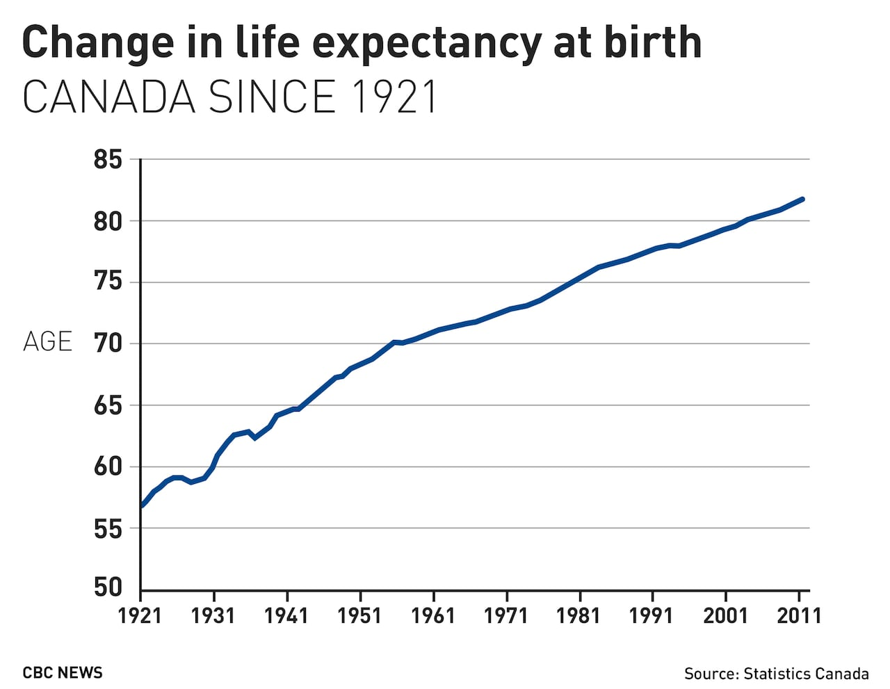 Canadians born in 2030 forecast to live 4 years longer than