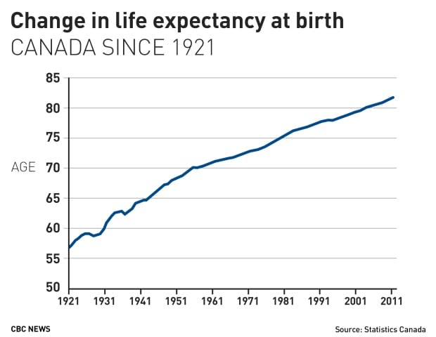 Change in life expectancy at birth in Canada