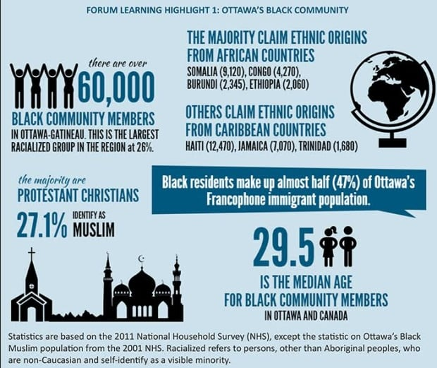 data demographics ottawa black communities