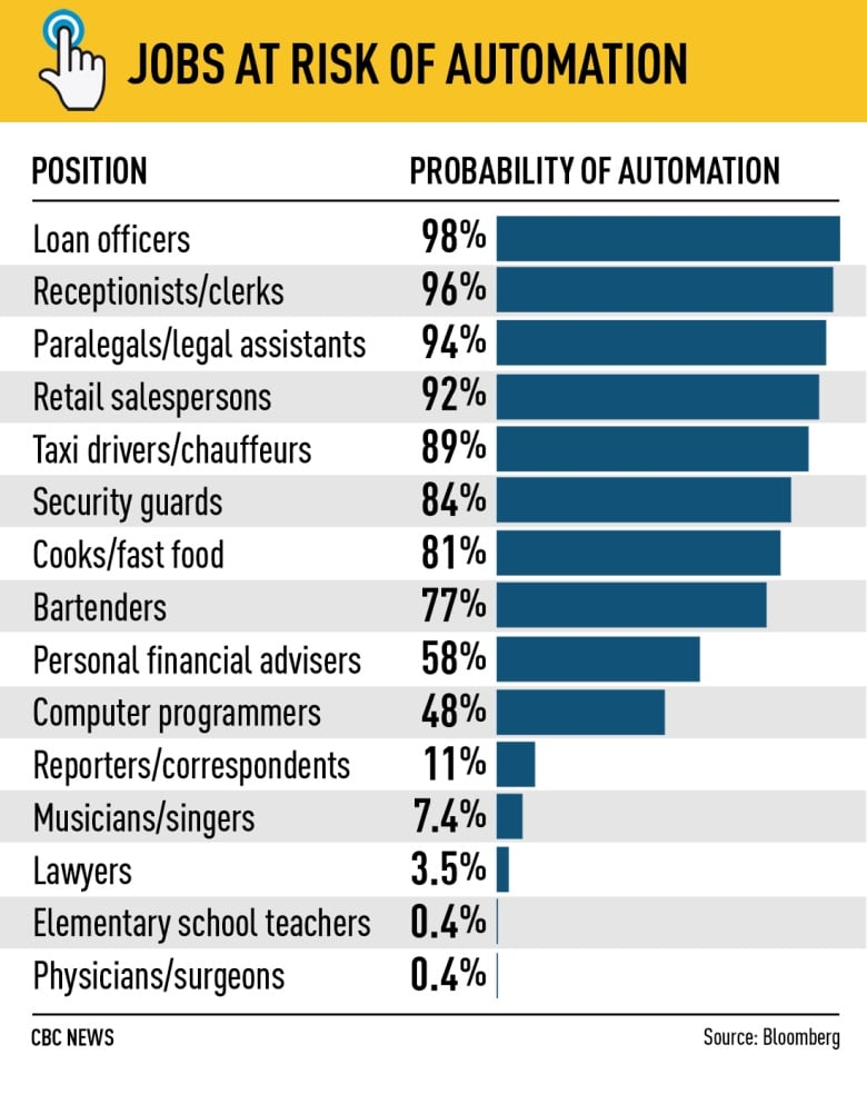 As well or better than humans': Automation set for big promotions in