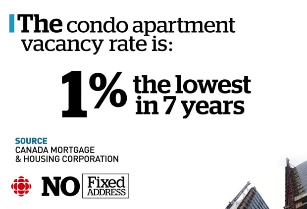 Graphic on vacancy rate