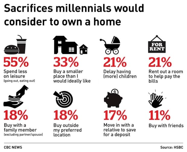 Millenial housing graphic 2