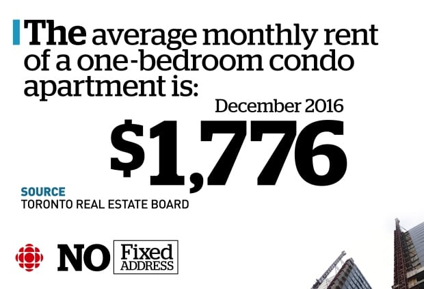 Toronto average rent