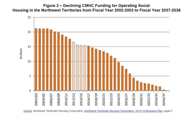 Declining CMHC funding for social housing in the NWT