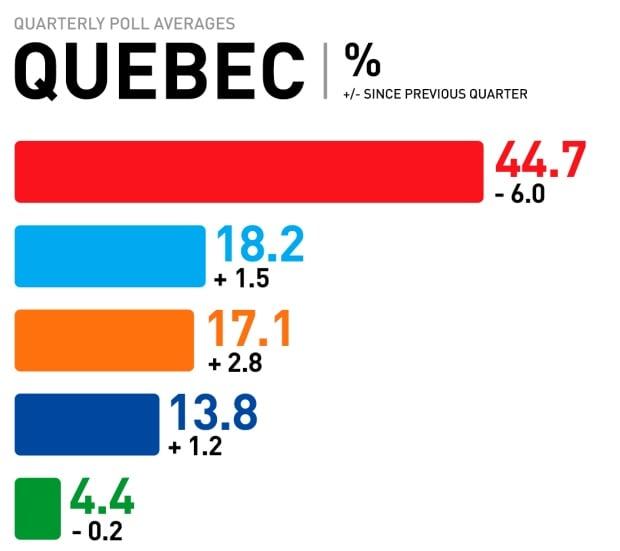 Quebec quarterly poll averages, Mar. 2017