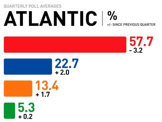 Atlantic quarterly poll averages, Mar. 2017