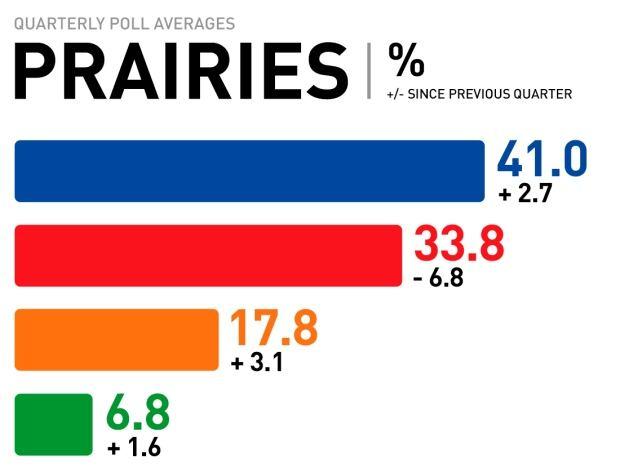 Prairies quarterly poll averages, Mar. 2017