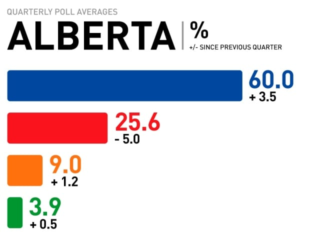 Alberta quarterly poll averages, Mar. 2017