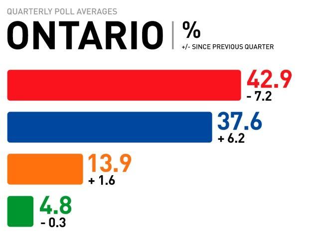 Ontario quarterly poll averages, Mar. 2017