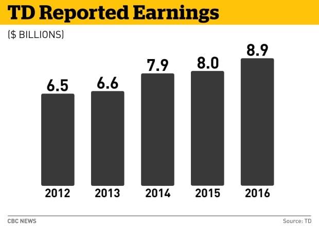 TD profits graphic