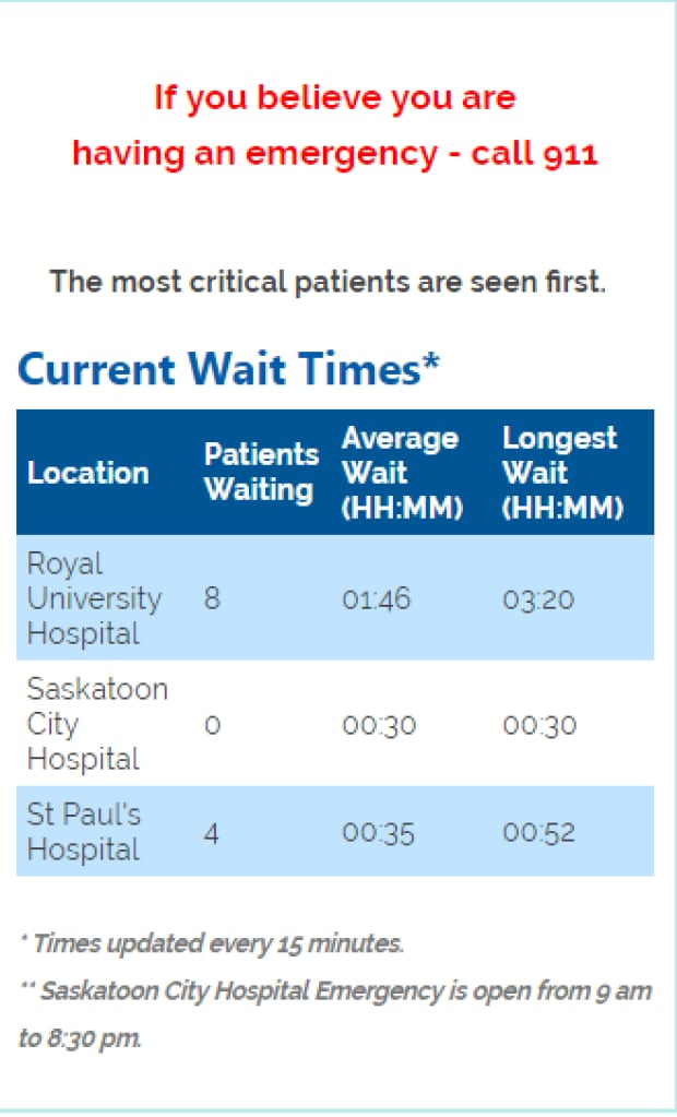extended wait times in the healthcare By doctors often leads to loss of revenue to hospitals encouraging healthcare   by a doctor and efficiency which is assessed by prolonged wait times (carter et.