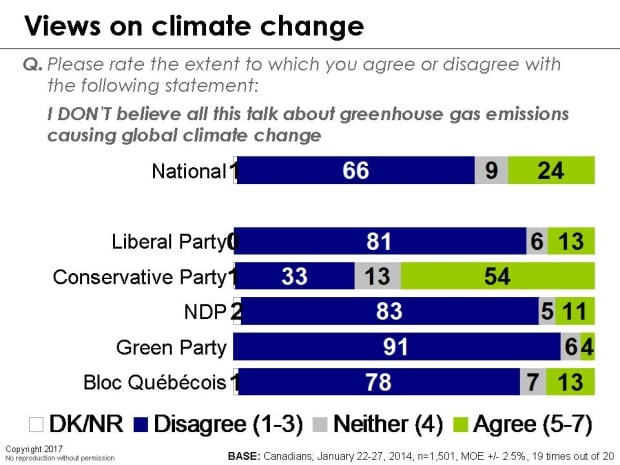 EKOS climate poll by political affiliation