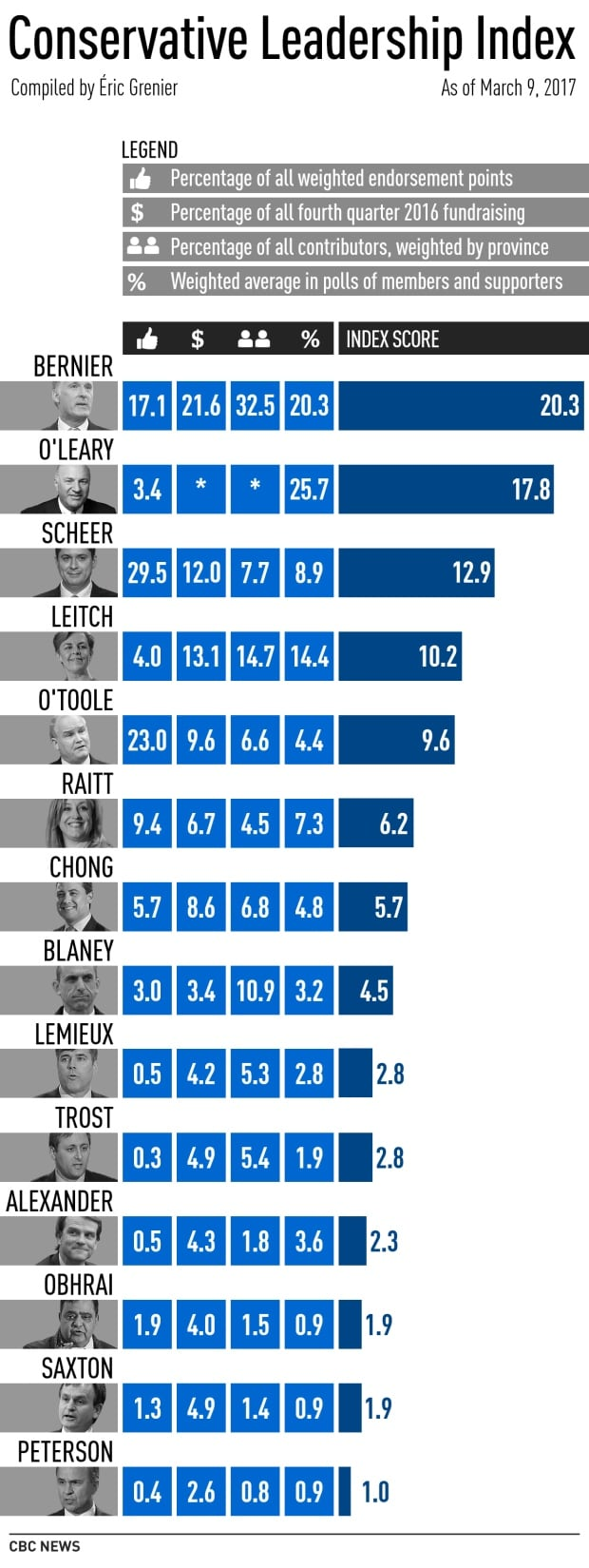 Conservative Leadership Index, Mar. 9