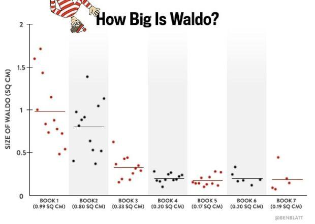 Waldo Size