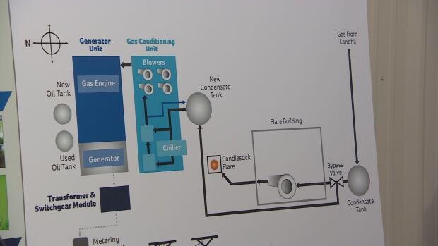 Landfill Gas to Energy facility diagram