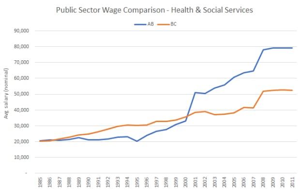 Health salaries AB vs BC