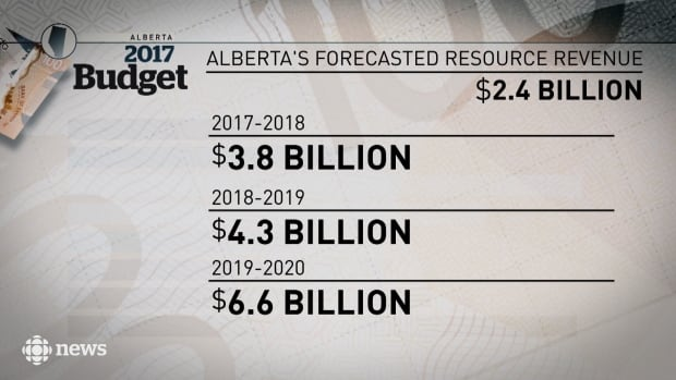 Alberta's resource revenue until 2020