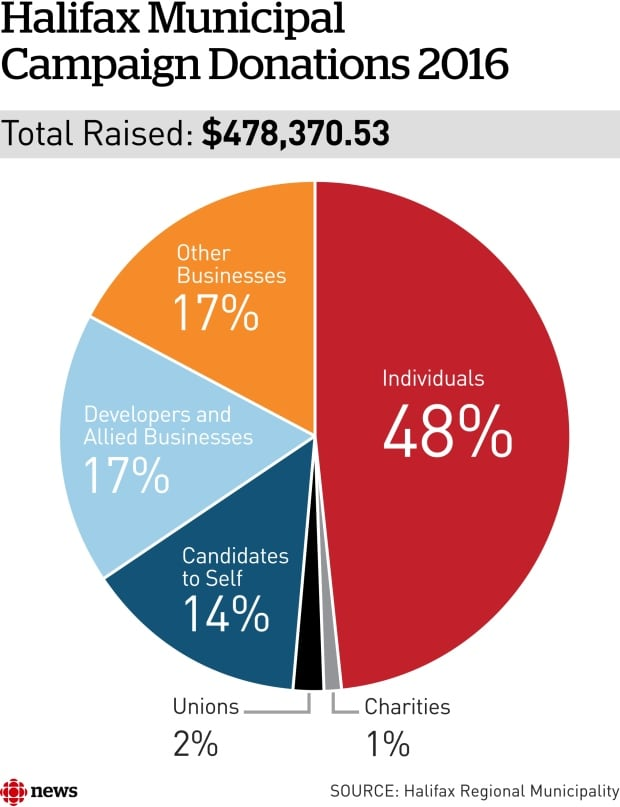 Individual donations made up the biggest group.