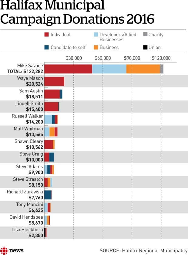 A break down for some of the candidates' donations.
