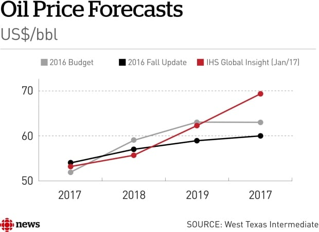 Oil price forecast chart
