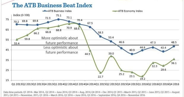 ATB Business Beat