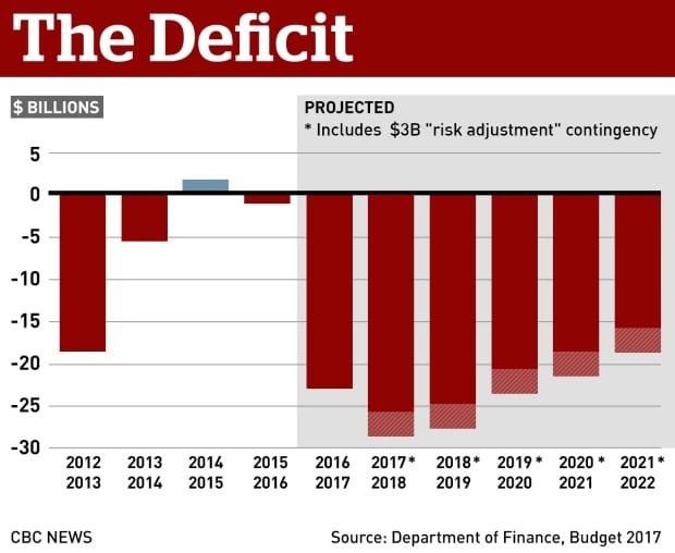 Budget 2017: The deficit