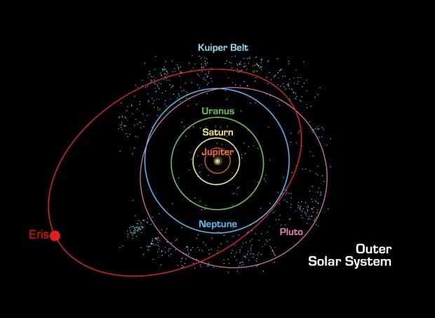Pluto Eris orbit solar system