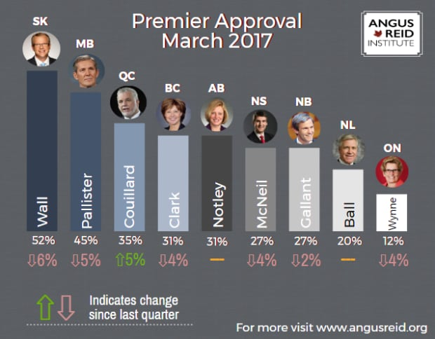 NEW Dwight Ball Approval Hovering at 20 Per Cent