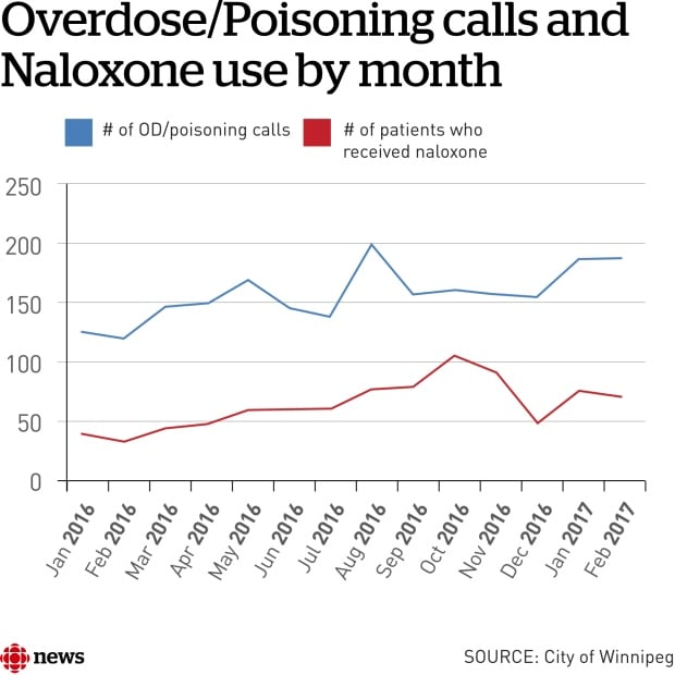 Overdose/poisoning calls and naloxone use by month