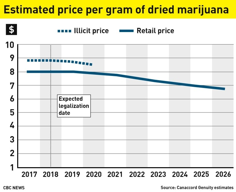 How high will the price of legal pot be? | CBC News