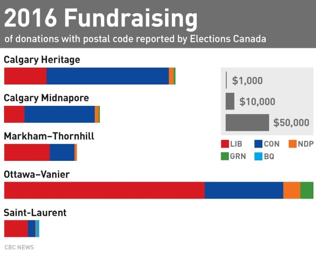 2016 fundraising byelections