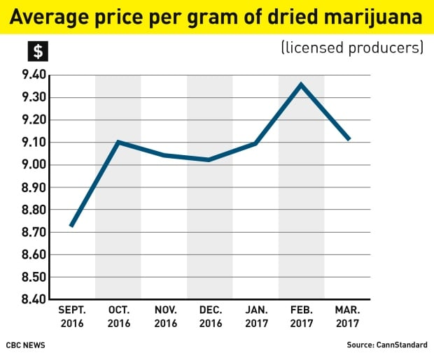 How high will the price of legal pot be? - Business - CBC News